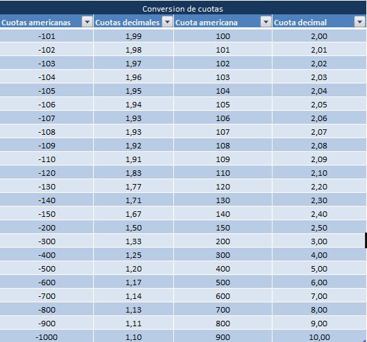 tabla de conversiones de cuotas americanas a cuotas decimales