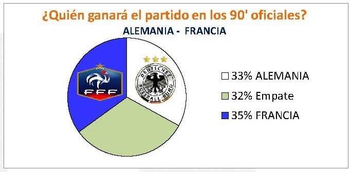 QUIÉN GANARÁ EL PARTIDO. ALEMANIA-FRANCIA