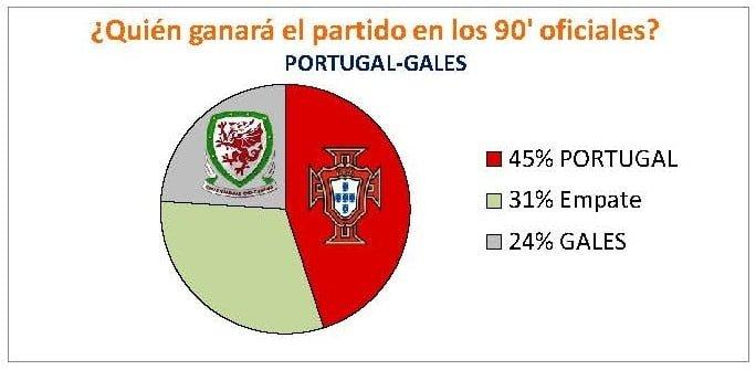QUIÉN GANARÁ EL PARTIDO. PORTUGAL-GALES