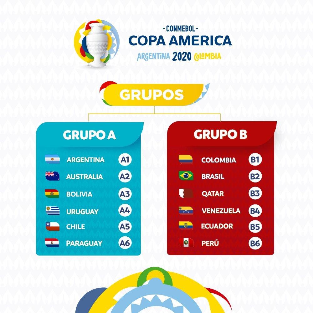 Copa América 2020 Grupos