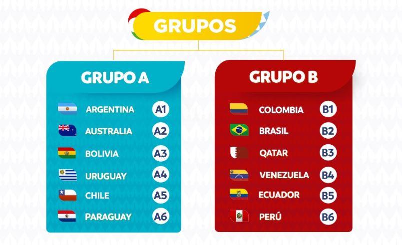 grupos de la copa américa