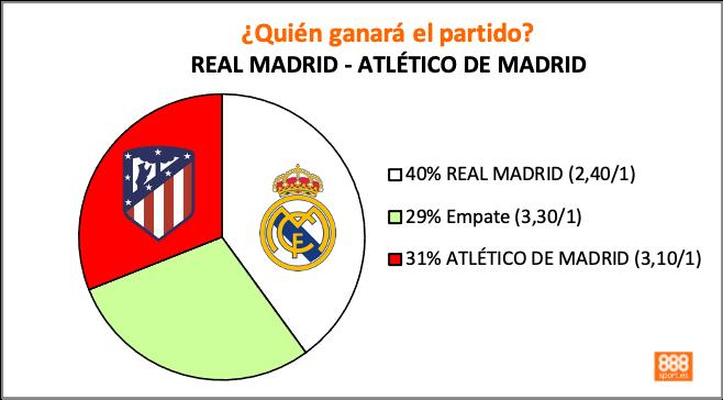 Real Madrid - Atleti