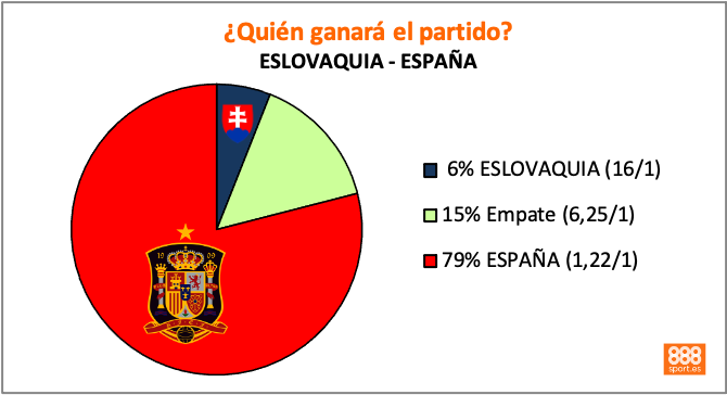 Eslovaquia - España